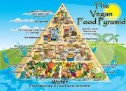 the-vegan-food-pyramid